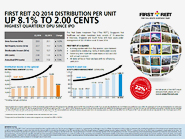 First Reit 2Q 2014 Distribution Per Unit up 8.1% to 2.00 cents